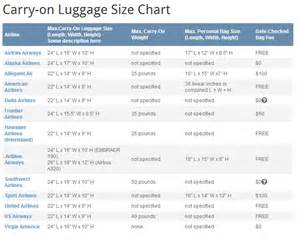 american airlines baggage rules new carry on baggage rules related keywords new carry on