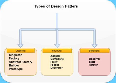 design pattern used in hibernate java j2ee atg ecommerce spring framework hibernate