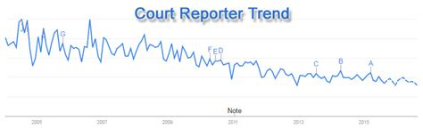 Average Salary For Court Reporter by Court Reporter Salary By State Salary By State