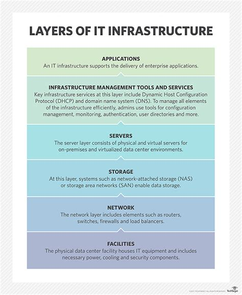 infrastructure deployment plan template images templates