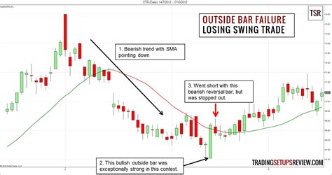 swing trade swing trading mit dem fehlsignal des outside bar