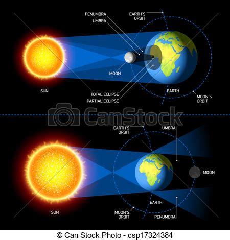 vector of solar and lunar eclipses illustration
