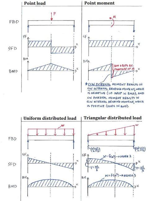 moment diagram cantilever theory c4 1 shear and bending moment diagrams