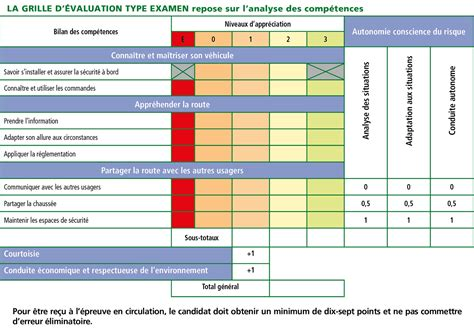 Grille Examen Permis by Grille Evaluation Du Permis De Conduire Sitapati