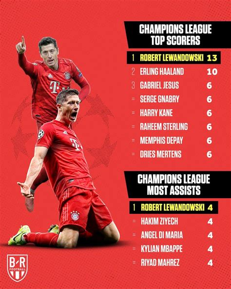 daftar top skor liga champions jadijudi