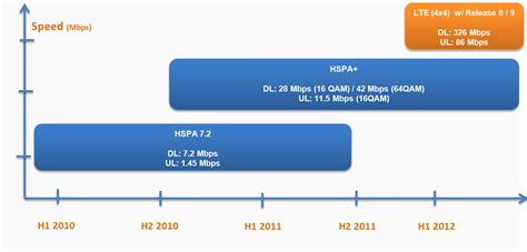whats better 4g or lte hspa vs lte the future is now