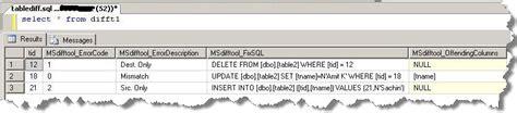 sql script to compare data in two tables 3 sql server compare the data in two tables without any