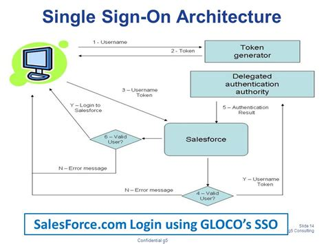 single sign on flow diagram cloud based crm overview ppt