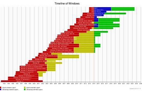 timeline of windows os karthik gamer