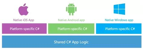 c how to achieve specific layout in xamarin forms for is xamarin the best cross platform mobile development tool