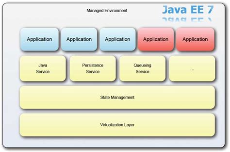 java ee themes java ee 7 what s coming up for 2012 first hints
