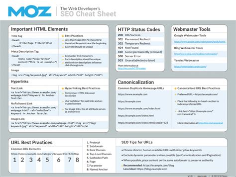 70 Useful Inbound Marketing Checklists And Cheat Sheets Seo Checklist Template
