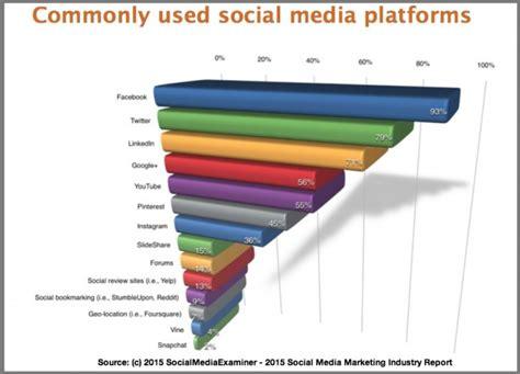 about votigo social media marketing platform social media platforms 2015 research heidi cohen