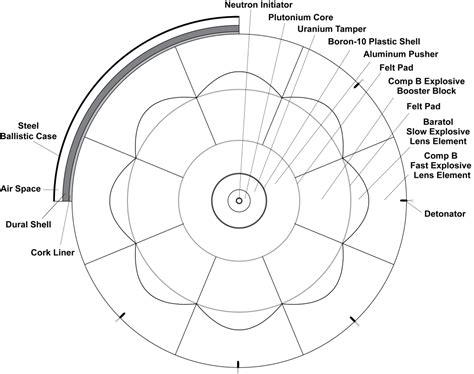 atomic cross section principles of atomic bombs cetin bal gsm 90