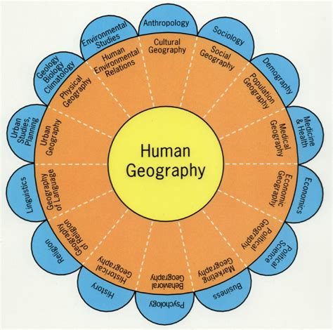 Landscape Units Definition Landscape Definition Ap Human Geography 28 Images Ap