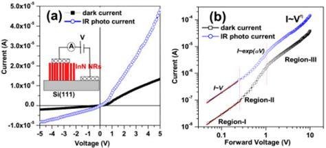 heterojunction diode heterojunction diode current 28 images heterojunction diode current 28 images and ir