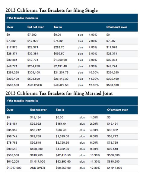 federal tax brackets 2014 2014 federal income tax brackets nerdwallet news holidays oo
