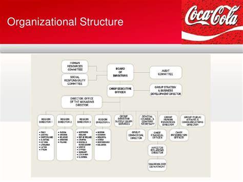 Coca Cola Presentation Organisational Structure Of Coca Cola
