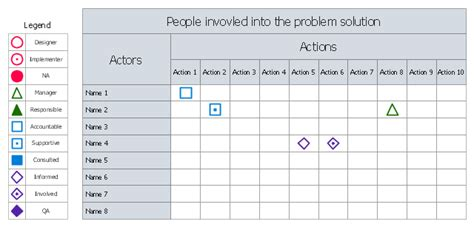 corporate roles and responsibilities template creating involvement matrix conceptdraw helpdesk