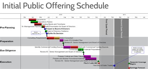 Mba Project On Initial Offering by Onepager Project Timeline Software For Banking Finance