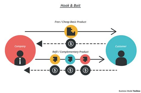 image pattern service bait hook razor blade business model toolbox