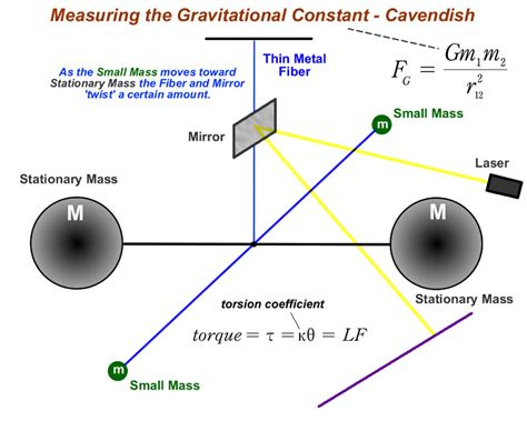 mechanics from newton s laws to deterministic chaos graduate texts in physics books gravitation