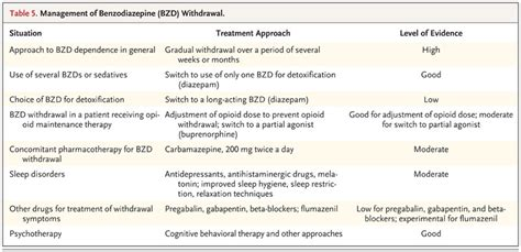 Benzodiazepine Withdrawal A Literature Review And Evaluation by Treatment Of Benzodiazepine Dependence Nejm