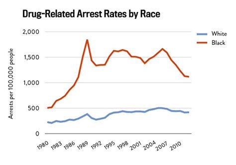 Percentage Of Americans With A Criminal Record Racial Disparities In The Criminal Justice System Eight