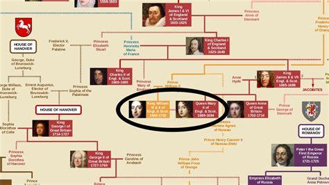 Bergo Ozza Daily By Amily Uk S royal family tree
