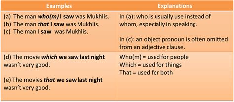 pattern 1 if clause a suggestion grammar clauses adjective clause patterns