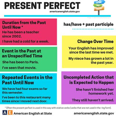 write down the pattern of present perfect tense present perfect tense simple and understandable expression