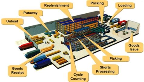 warehouse operations layout warehouse management system linkedin