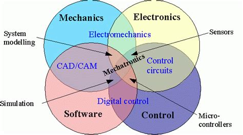 disk drive mechatronics and automation and engineering books engineering 4 mechatronics