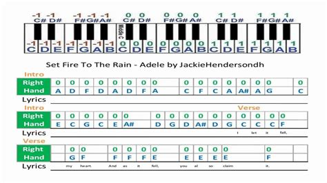 set fire to the rain by adele guitar chords lyrics set fire to the rain adele music sheet youtube