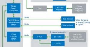 rtg4 radiation tolerant fpgas | microsemi
