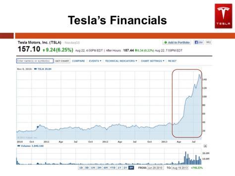 Tesla Financial Tesla In Uae Financial Strategy