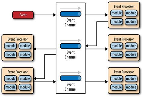 pattern definition software 2 event driven architecture software architecture