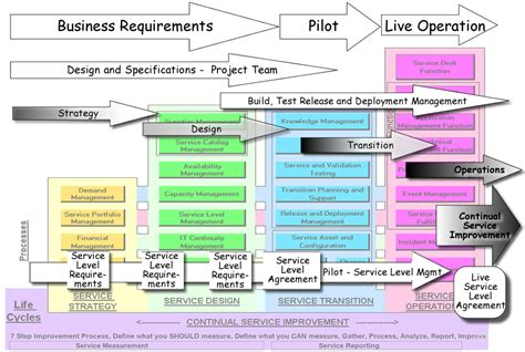itil diagram 9 best images of itil framework diagram itil service