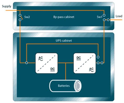 a guide to ups bypasses from ups systems