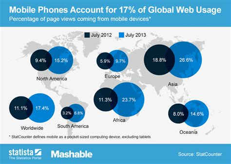 how many cell phones are in the world chart mobile phones account for 17 of global web usage statista