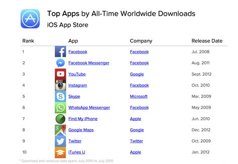 best world time app ios app is the most downloaded app of all time