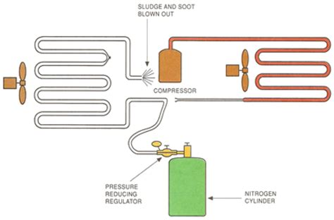 nitrogen flushing of air conditioning and refrigeration
