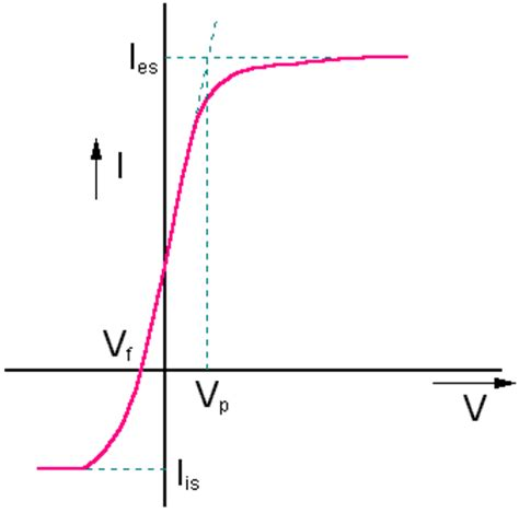 iv curve of schottky diode iv characteristics