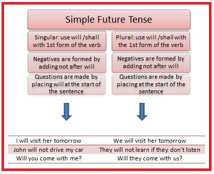 simple future tense pictures to pin on pinterest pinsdaddy