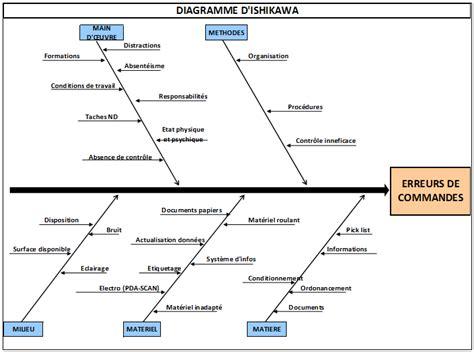 diagramme d ishikawa vierge sur word pin diagram ishikawa image search results on