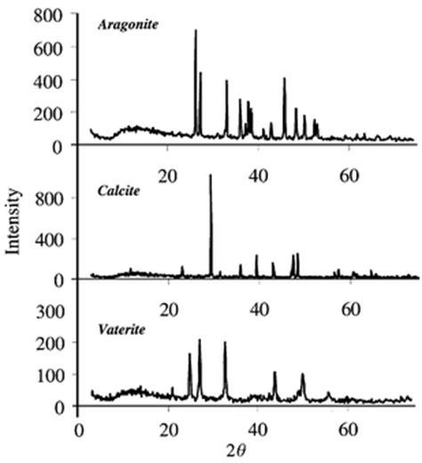 xrd pattern of calcium carbonate quantitative determination of binary and tertiary calcium