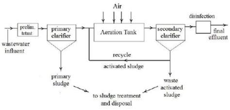 sewage treatment flow diagram flow diagram of wastewater treatment plant at sanandaj