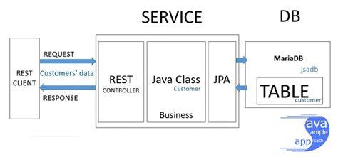 repository pattern java jpa mariadb how to use spring jpa mariadb by spring boot