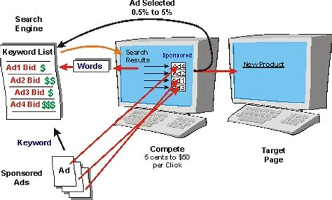 keyword bid keyword bidding definition and diagram