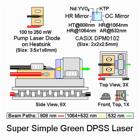 how does a diode pumped laser work sam s laser faq home built diode pumped solid state dpss laser